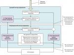 Функциональный подход – Функциональный подход к управлению организацией. Достоинства и недостатки функционального подхода. Методология управления бизнес-процессами (bpm).