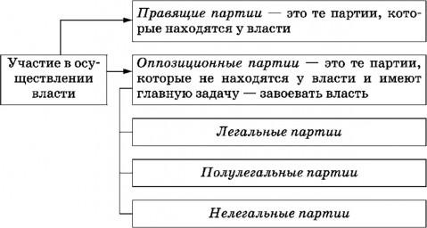Массовая политическая партия это – ПОЛИТИЧЕСКАЯ ПАРТИЯ это что такое ПОЛИТИЧЕСКАЯ ПАРТИЯ: определение — Право.НЭС