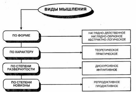 Образное мышление примеры – Наглядно-действенное, Наглядно-образное, Словесно-логическое, Теоретическое и Практическое, Творческое, Пралогическое