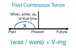 Past indefinite simple – Past Simple (Past Indefinite) — прошедшее простое время в английском языке (прошедшее неопределенное время)