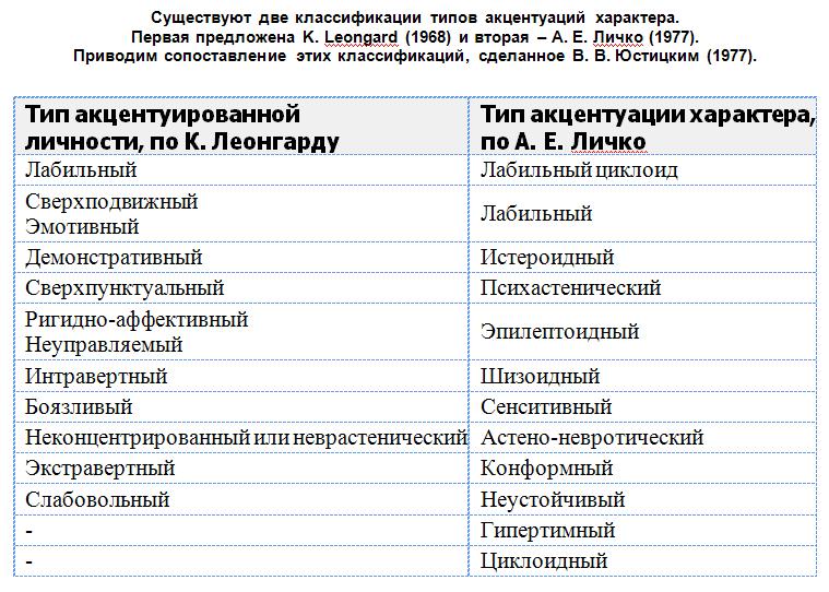 Типы акцентуации – Акцентуации характера. Основные положения типологии К.Леонгарда. Типы акцентуаций характера по А.Е.Личко.