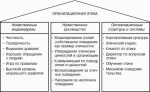 Управления правила – Дистанционное управление персоналом: правила общения, коммуникации