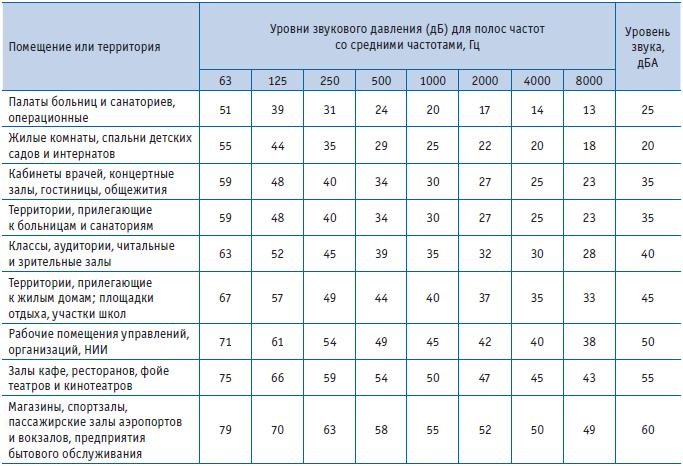 Уровень шума для человека – Допустимый (разрешенный) уровень шума в децибелах в квартире — норма по закону для жилых помещений в многоквартирном доме