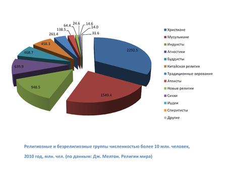 Википедия религии древнего мира – Численность последователей основных религий — Википедия