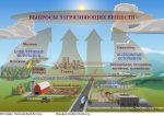 Экологические проблемы таблица – Экологическая проблема — это… Причины экологических проблем. Экологические проблемы Земли