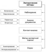 К эмпирическому методу исследования относится – Эмпирические методы