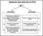 Последствия принятия христианства на руси таблица – Последствия принятия христианства на Руси (+таблицы и схемы)