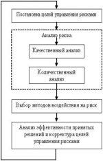 Риск товарный – сущность, классификация, формы, методы оценки и управления — МегаЛекции