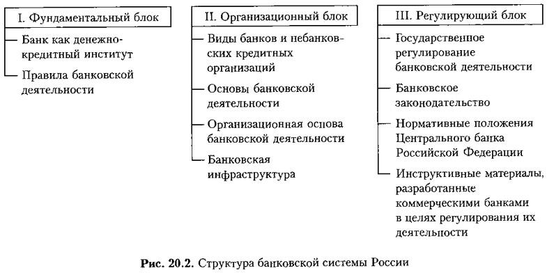 Характеристика элементов банковской системы – Характеристика элементов банковской системы — МегаЛекции