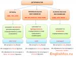 Английские артикли таблица – Материал по английскому языку на тему: Таблица артиклей | скачать бесплатно