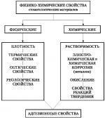 Эстетическая характеристика материала – Тема лекции- ЭСТЕТИЧЕСКИЕ ХАРАКТЕРИСТИКИ МАТЕРИАЛОВ Раздел 2- Общие свойства материалов