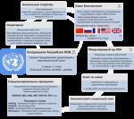 Кто входит в состав оон – Организация объединенных наций ООН — цели, страны участники, структура, органы и учреждения (Таблица)
