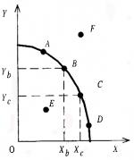 На рисунке показана кривая производственных возможностей – На рисунке показана кривая производственных возможностей.
