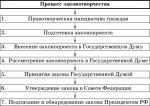 План законотворческий процесс – План по теме Законотворческий процесс в РФ