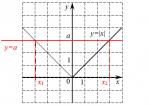 Уравнения с модулями решение – Видеотека. Решение простейших уравнений с модулем. – Репетитор по математике