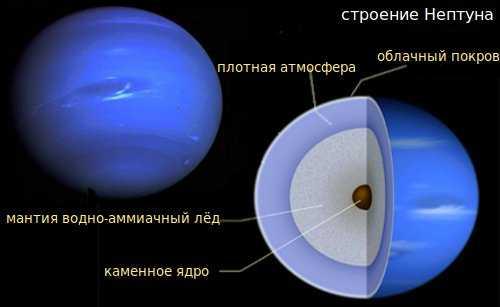 Доклад на тему планета нептун 3701