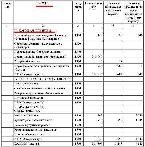 Задолженность перед бюджетом по налогу на прибыль актив или пассив