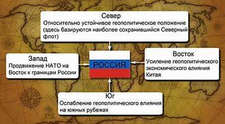 Геополитическое положение россии доклад 959