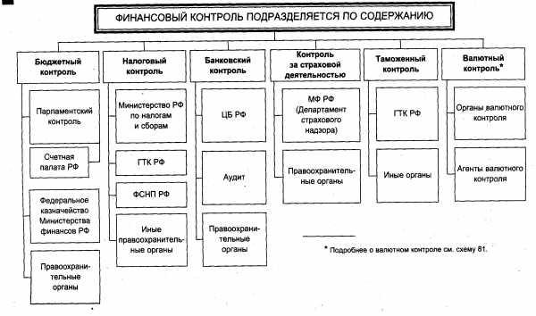 Бюджетный контроль рф реферат 4799