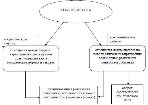право собственности как правило игры в экономических системах