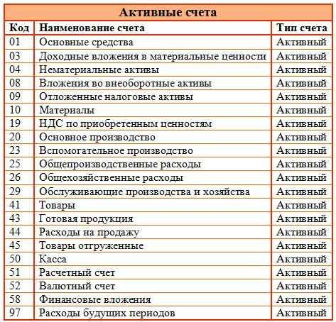 Перечень документов при регистрации права собственности по дду