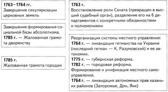 Внутренняя и внешняя политика екатерины 2 эссе 4054
